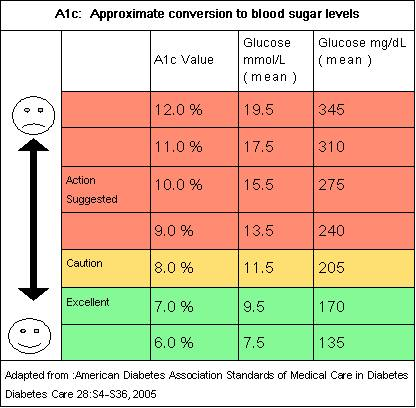 HB A1c and approximate blood sugar levels | Medical Laboratories