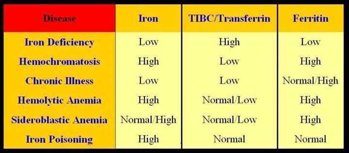 Serum Iron, TIBC, Transferrin and Ferritin levels in Anemia