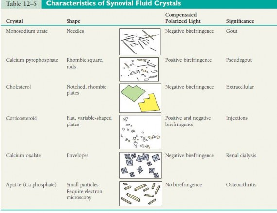 Characteristics of Synovial Fluid Crystals