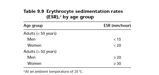 measurement of the erythrocyte sedimentation rate (esr) | medical, Skeleton