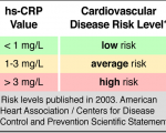 hs-CRP and Cardiovascular Disease Risk