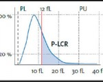 P-LCR (Platelet large cell ratio)