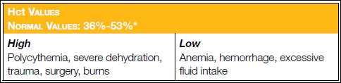 Hematocrit (Hct) reference range