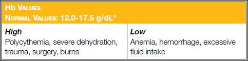 Hemoglobin reference range