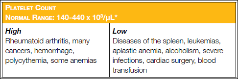 Platelets Count Reference Range