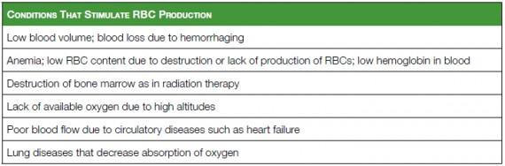 Stimulation of RBC production