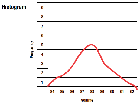 histogram, frequency of events versus cell volume
